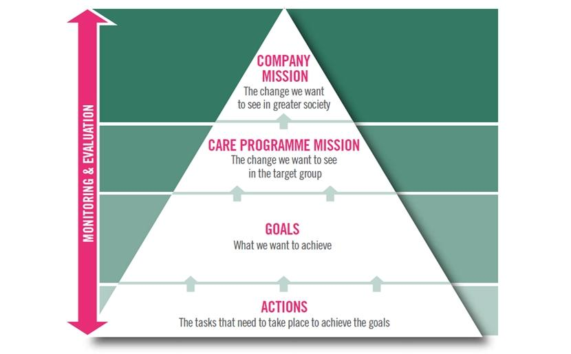 Mission and Goals of the Care Management Plans